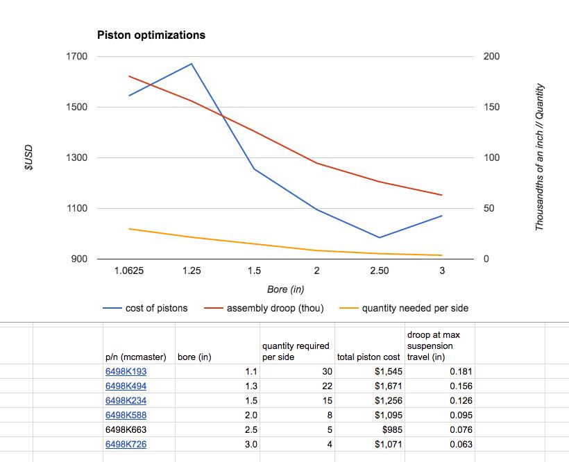 actuator bore/cost optimization