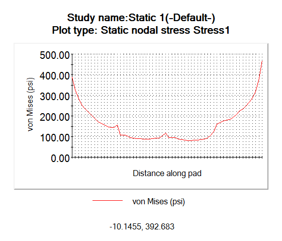 top pad pressure distribution plot