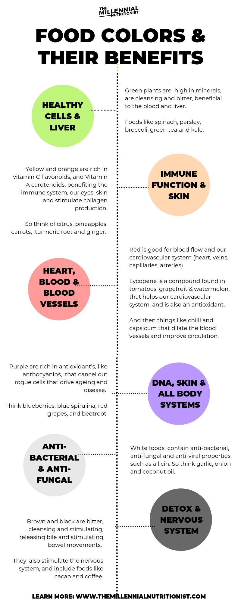 Food Color & its Benefits.png