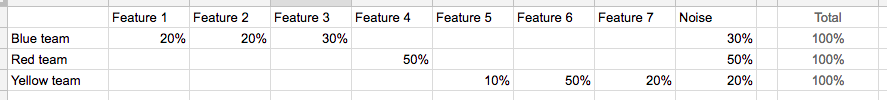 example-time-spent-table