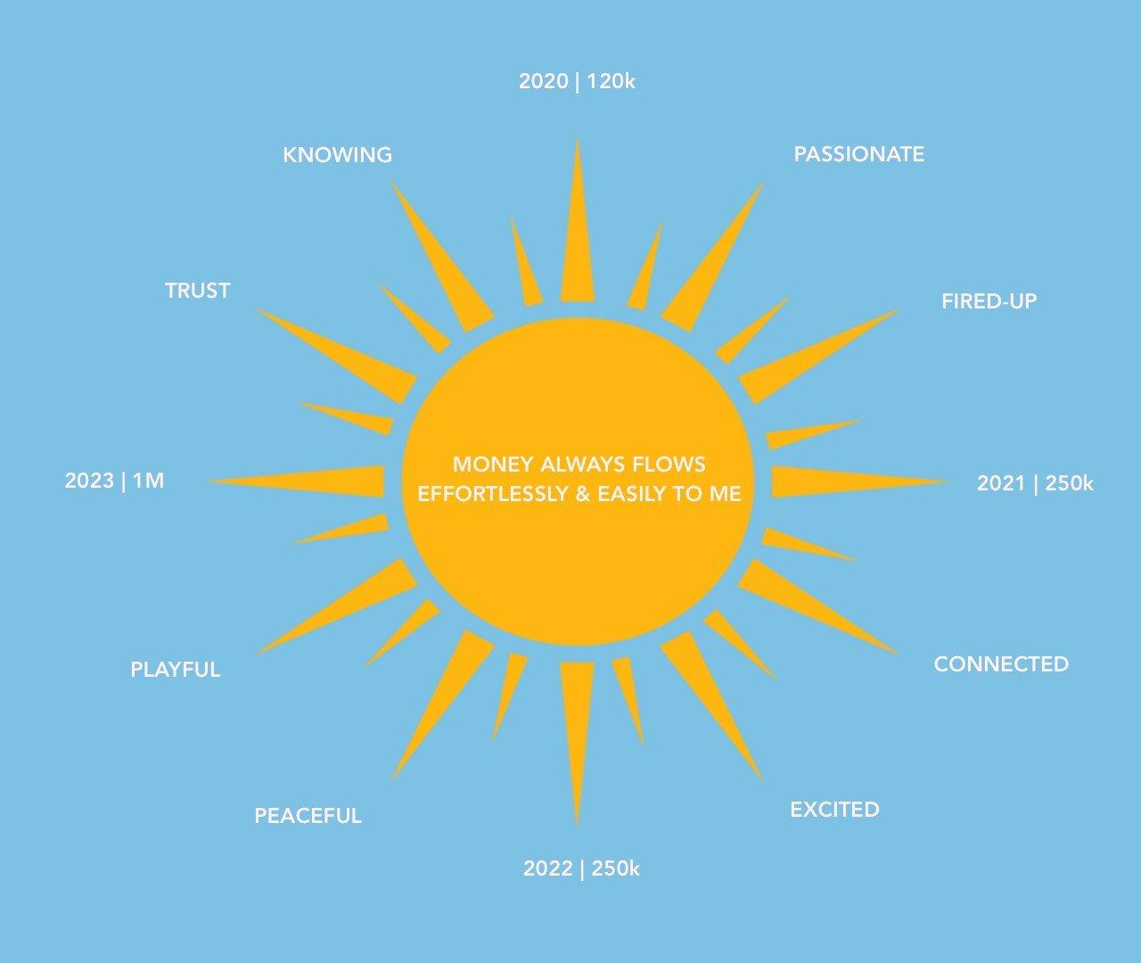 RISE Sun Success Money Blueprint.jpg