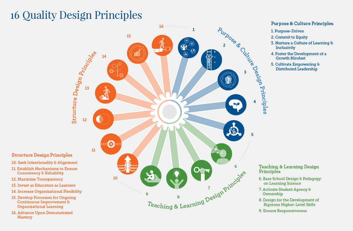 Carver adheres to these Quality Design Principles and more as a guide to the ongoing development of Carver's competency-based learning practice to ensure that every Carver student succeeds. The use of design-orientation allows for schools and afterschool and summer programs like Carver's be intentional in their purpose and creating positive outcomes for their students.