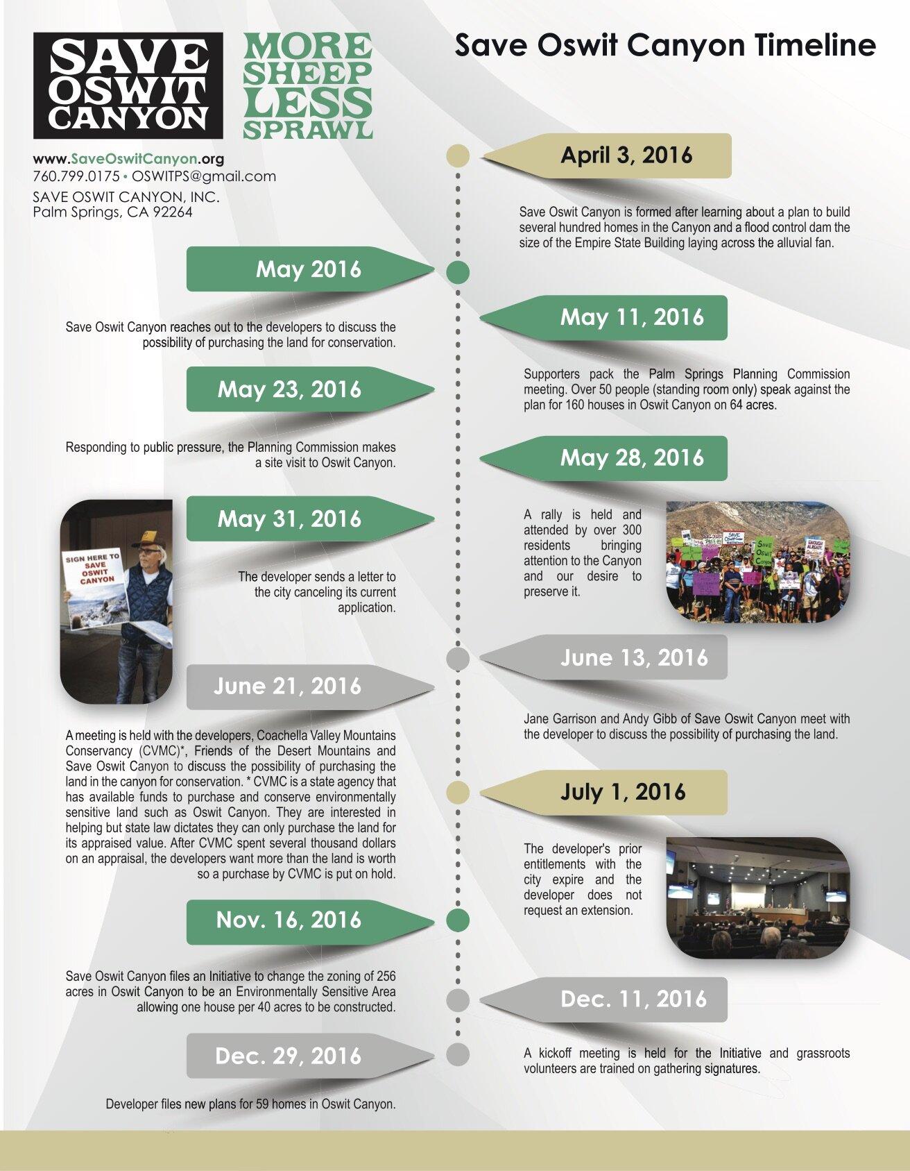 Oswit Timeline 2019 p1.jpg
