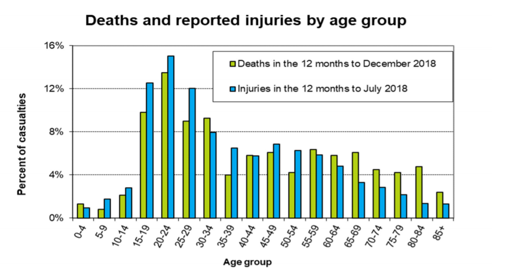 Deaths and Reported Injuries by age group.PNG