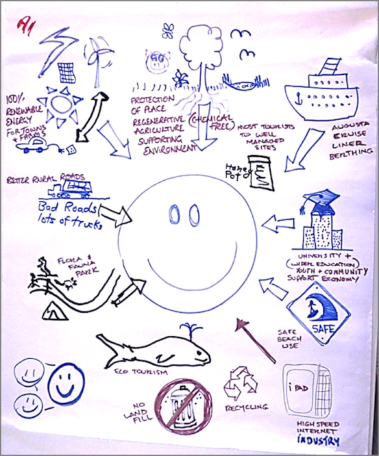 A group's 'picture vision' from the initial visioning workshop