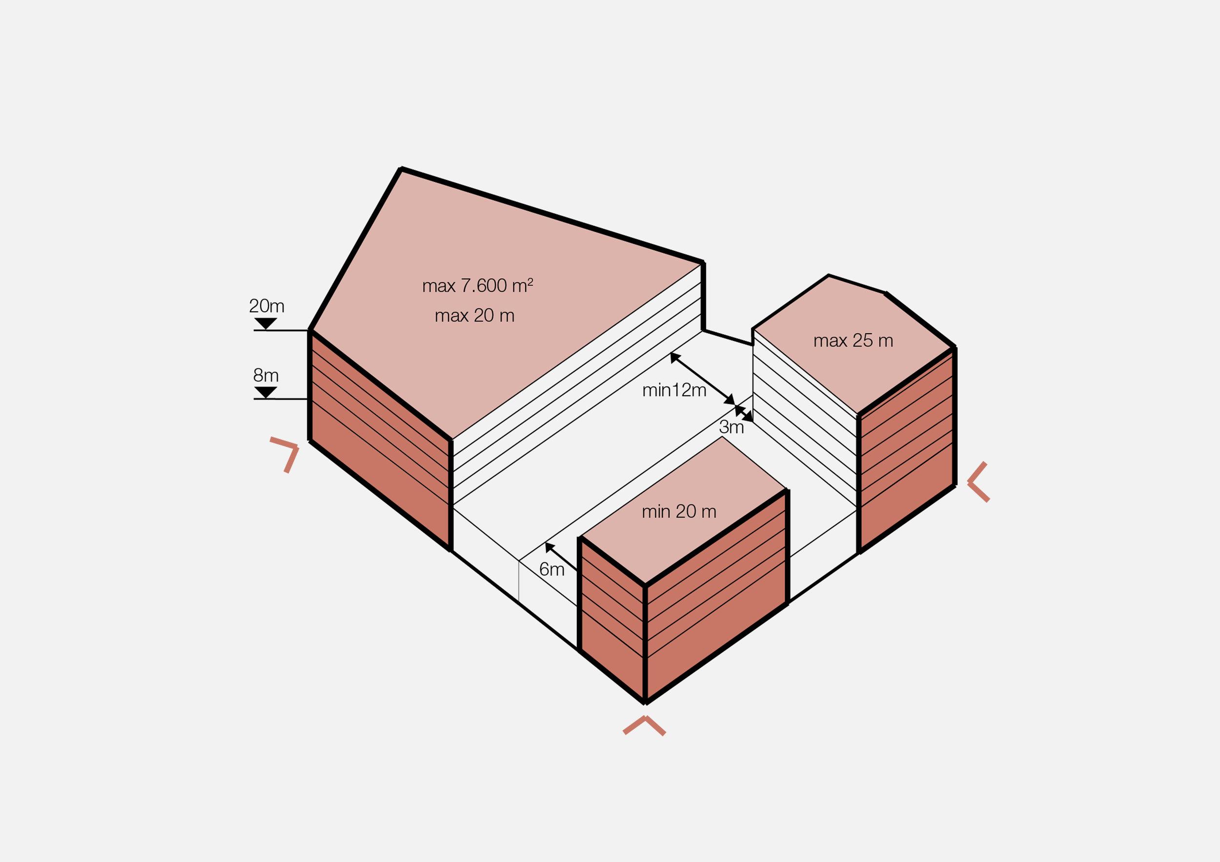 Building envelop rules