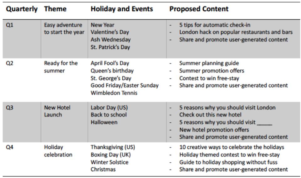 Content Plan for Social Media, Blog, SEO, organization