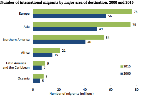 International Migrants By Destination