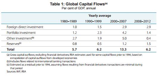 Cross-Border Capital Flows