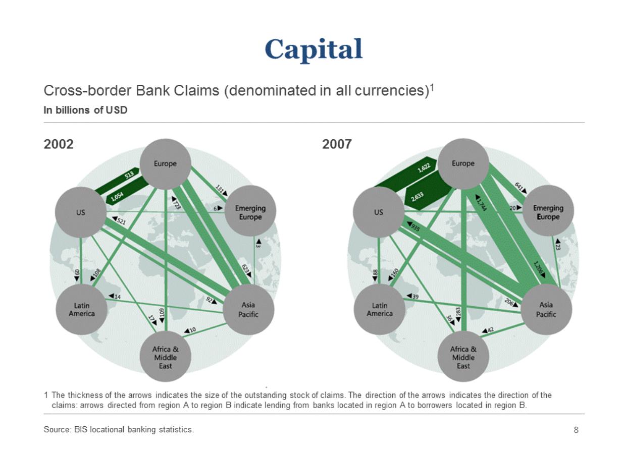 BIS Locational Banking Statistics