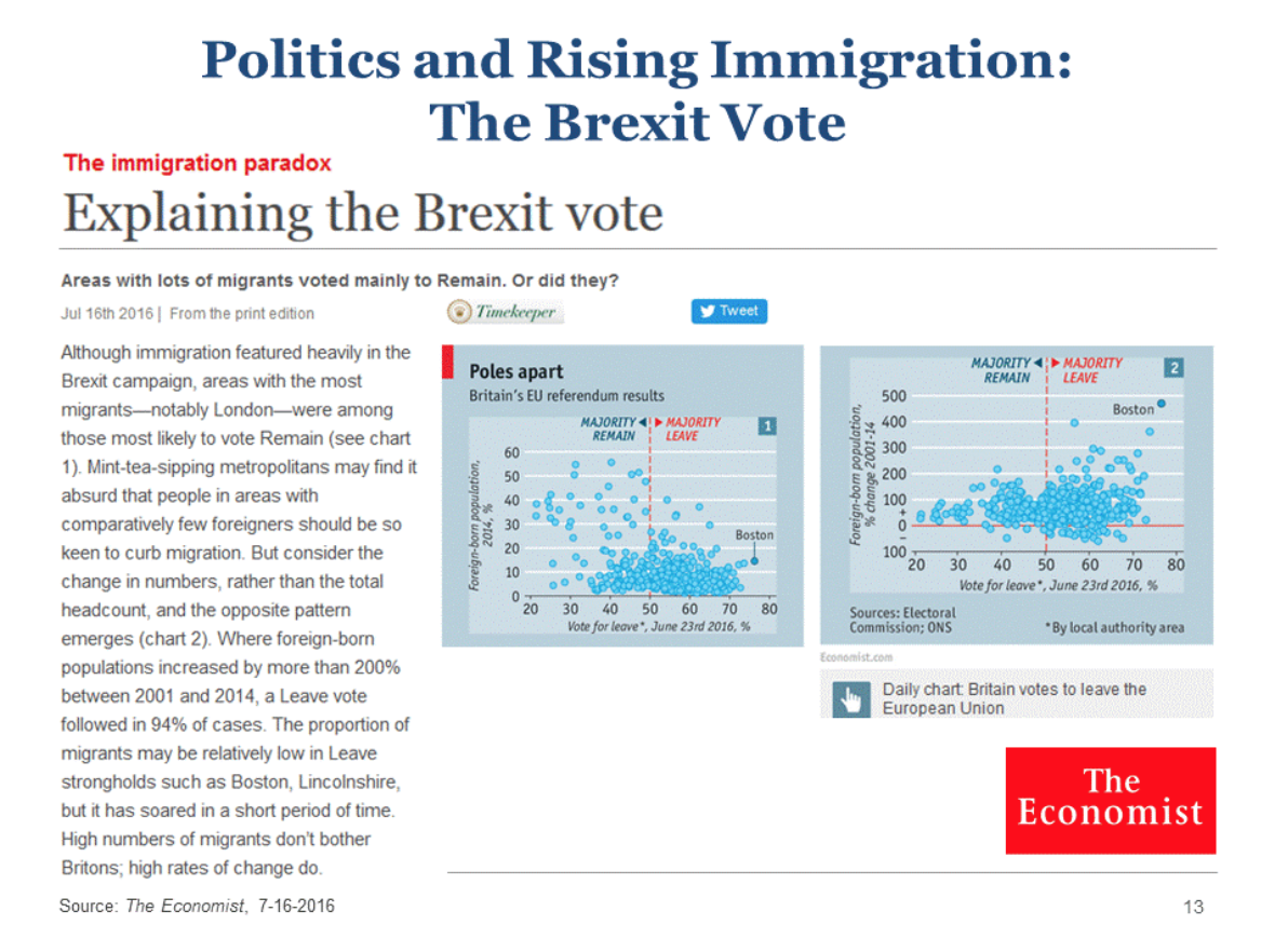 The Politics of Immigration in the UK