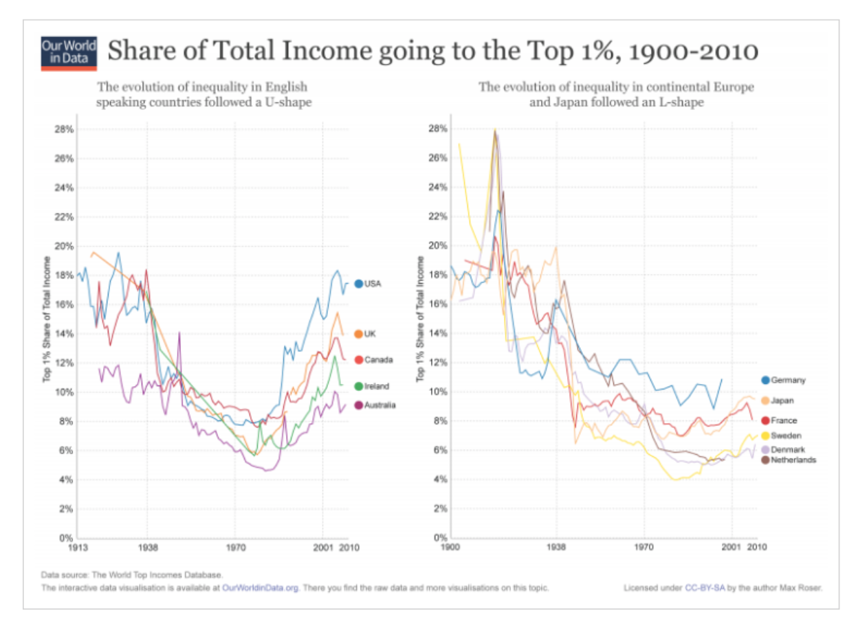 The 1% since 1900