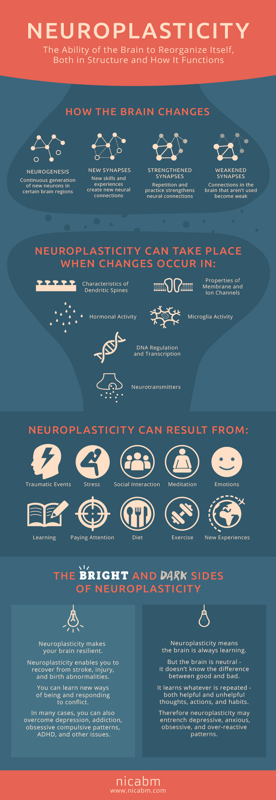 Infographic courtesy of  National Institute for the Clinical Application of Behavioral Medicine .