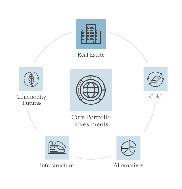 Real Estate Strategy — Equium Capital