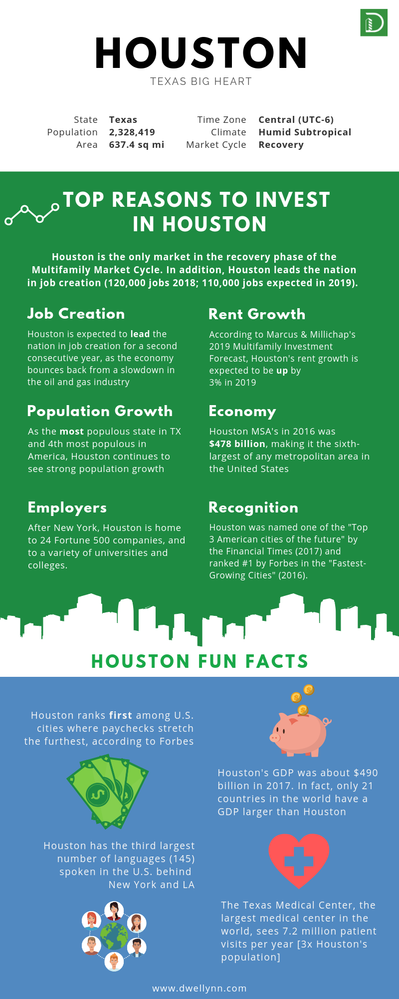 Why Invest in Houston Infographic.png