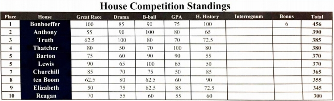 The House Cup Competition standings to date.