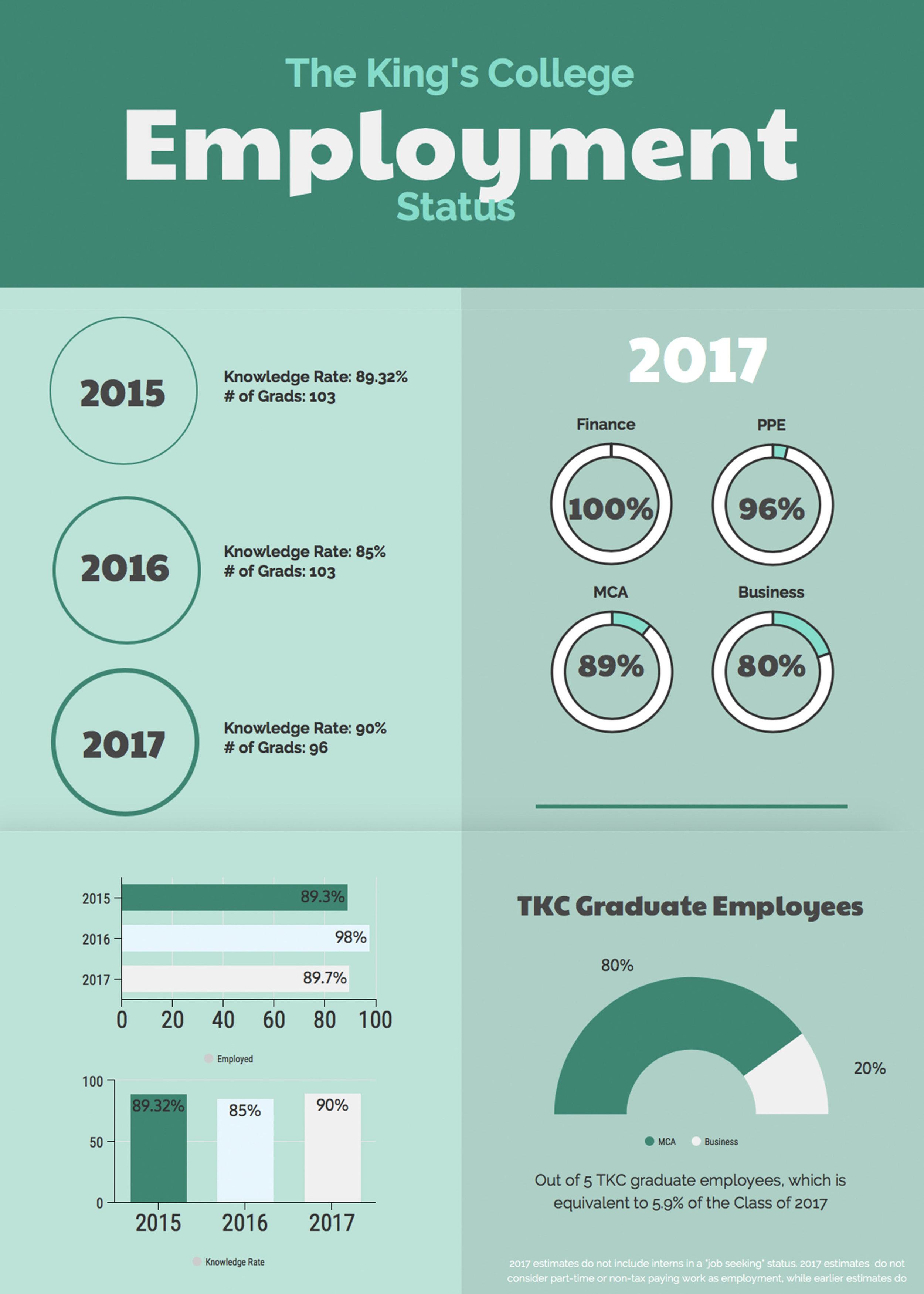 Infographic by Jessica Mathews