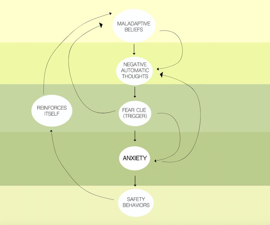 Maladaptive Belief Cycle I Graphic by Savannah White