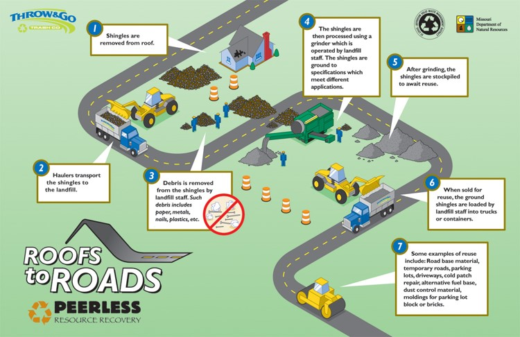 Roofs to Roads Process Infographic