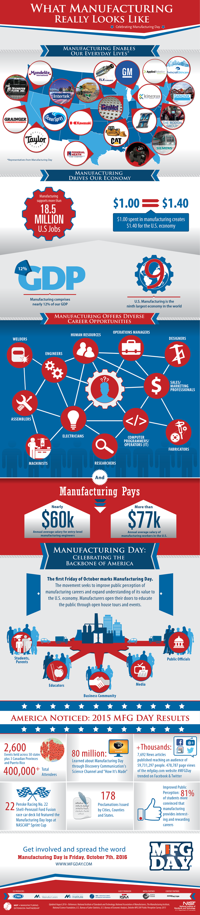 Rivet MRO can help you celebrate MFG DAY in style, with an endless assortment of promotional products for your industrial employees and customers.