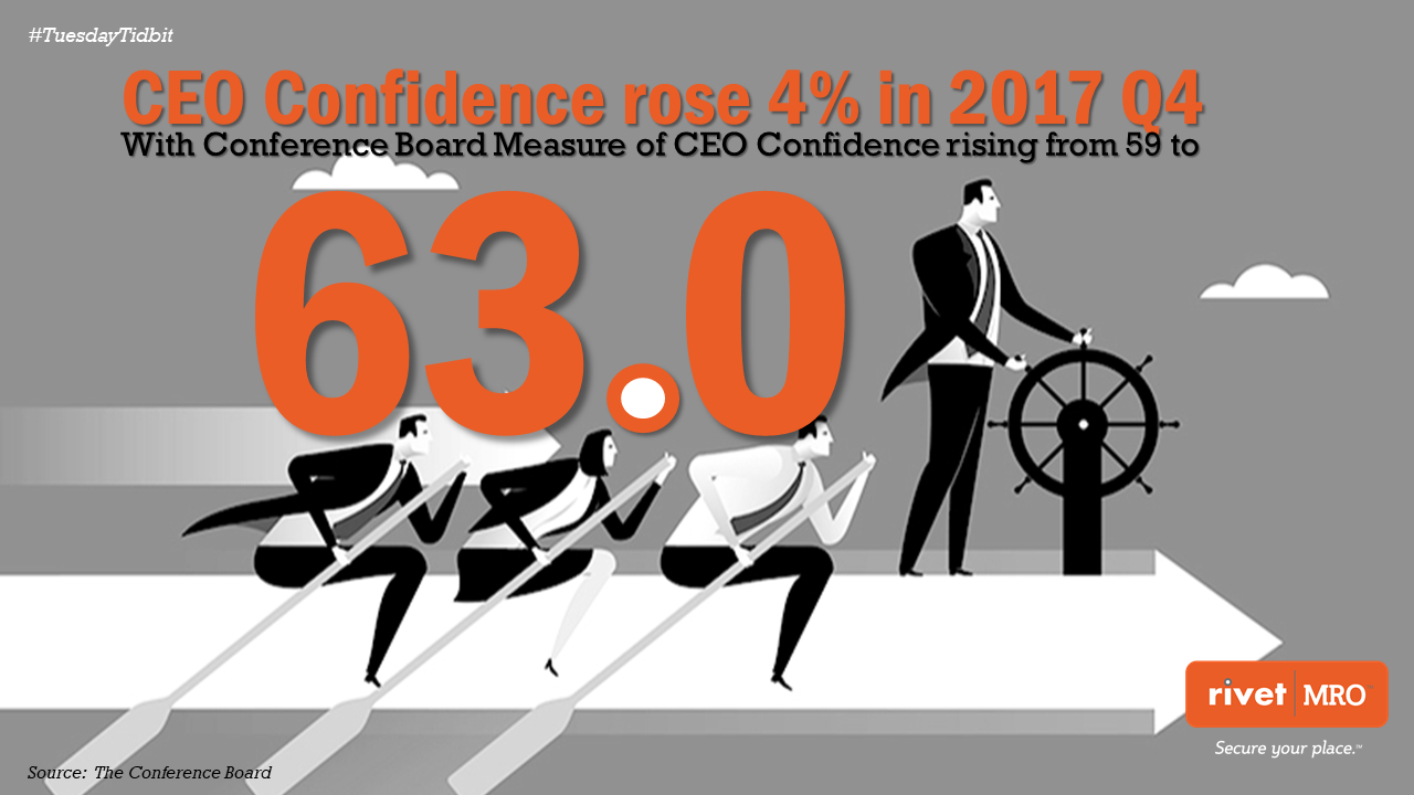 4Q 2017 CEO Confidence.png