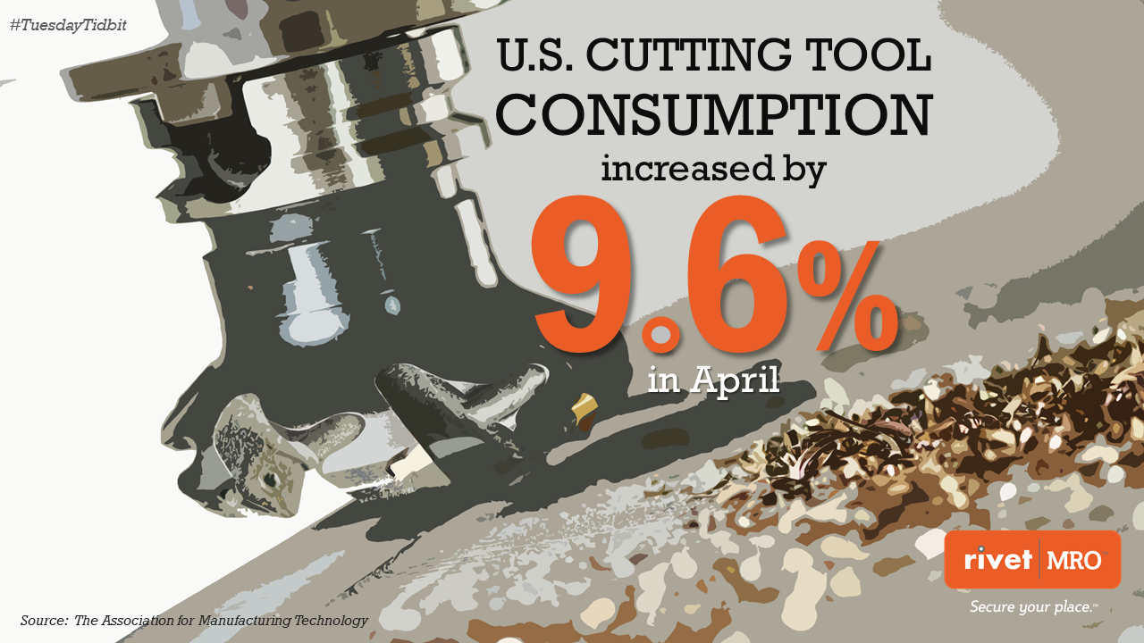 Cutting Tool Consumpution up 9.6 percent April 2018.png