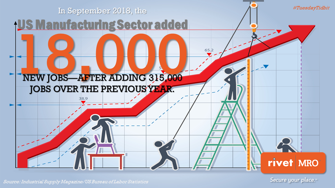 September 2018 Manufacturing Jobs Tidbit by RivetMRO Industrial Marketing Agency and Distributor Co-op Marketing Consultant.png