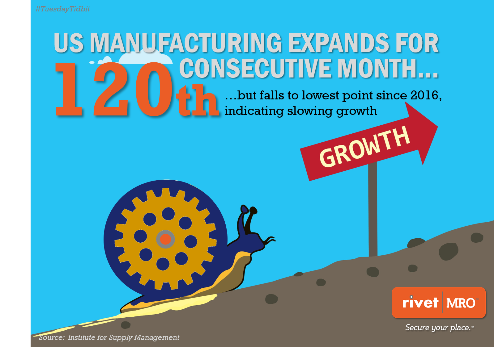 ISM Slowing Growth 2019 Tuesday Tidbit for  Independent Industrial Distributors by Rivet MRO Industrial Distributor Marketing Agency and Co-op Marketing Consultant.png