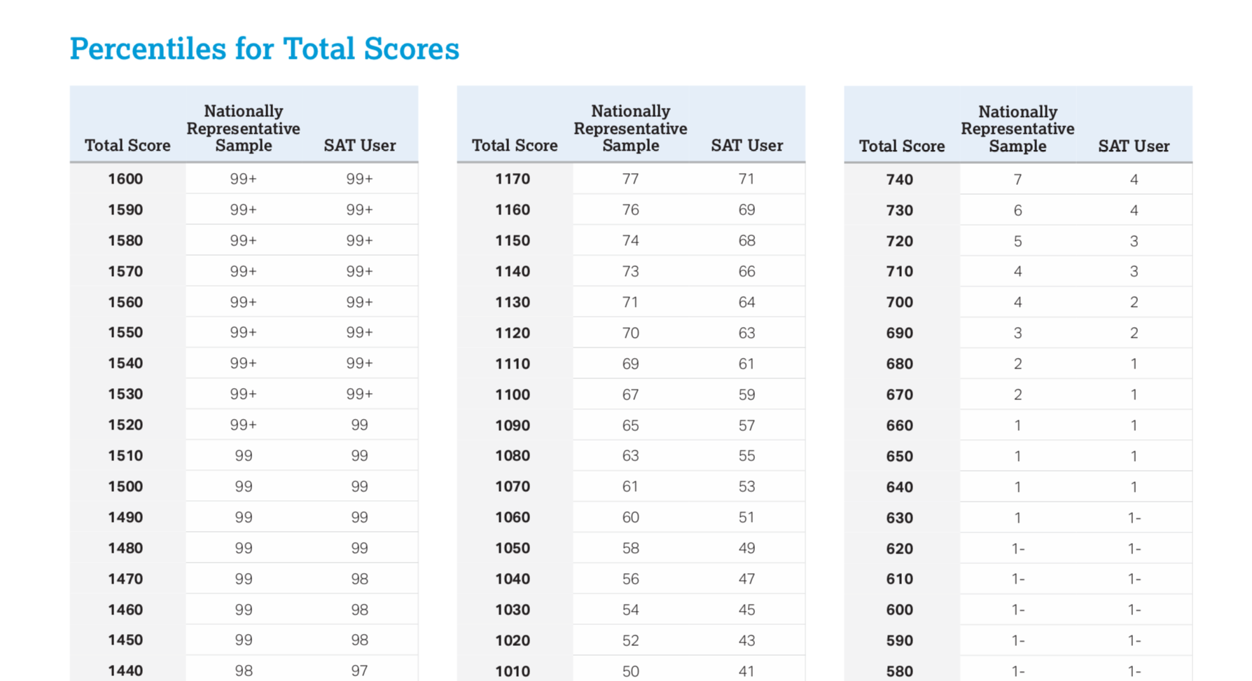Click here to see scores vs. percentiles -