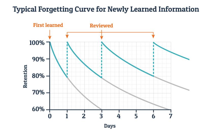 https://blog.wranx.com/ebbinghaus-forgetting-curve