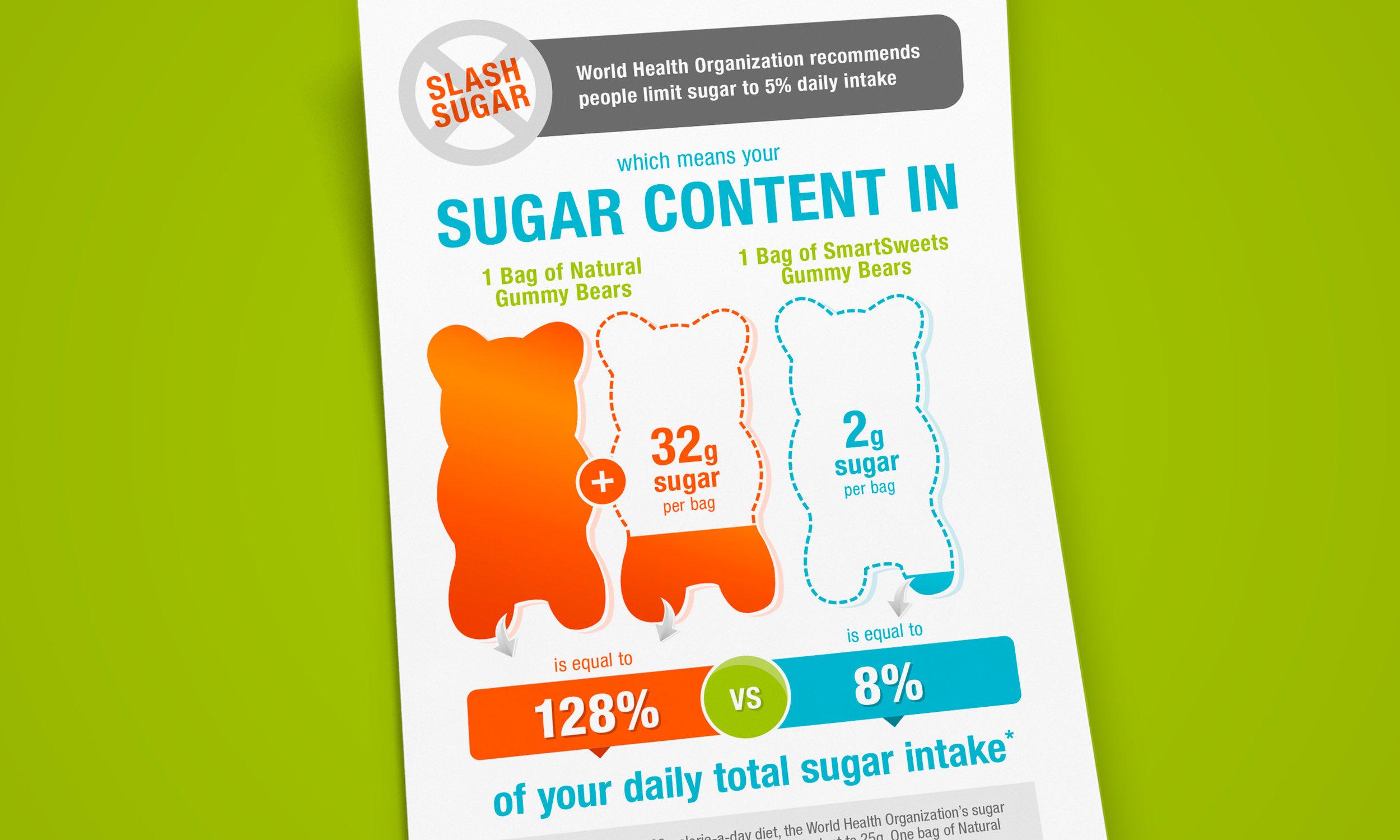 Dana Lu graphic design smartsweets infographic design