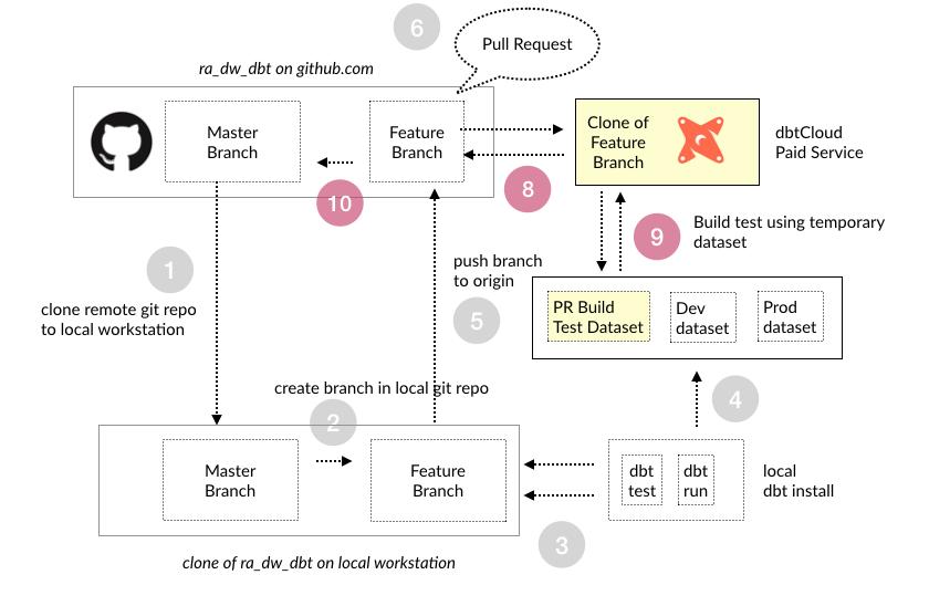 Looker — Rittman Analytics Blog — Rittman Analytics : UK-Based