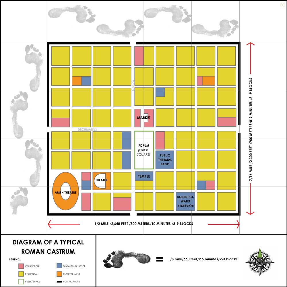 The Romans invented the Castrum - a model for quickly establishing a new civilation after a military conquest. In the model everything the citizens needed on an everyday basis was contained within this roughly 1/4 sq.mile walled area. This generic way of laying out a new city would eventually become the paradigm for sustianable walkable neighborhoods.