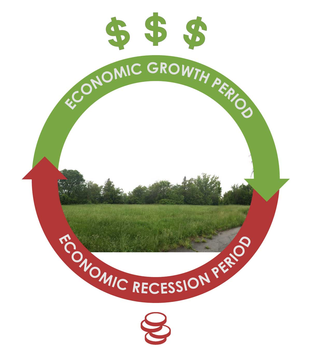 Fabrick-Design---Economic-Cycle-of-Land.jpg