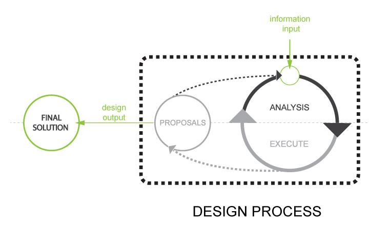 My-Design-Process_Diagram.jpg