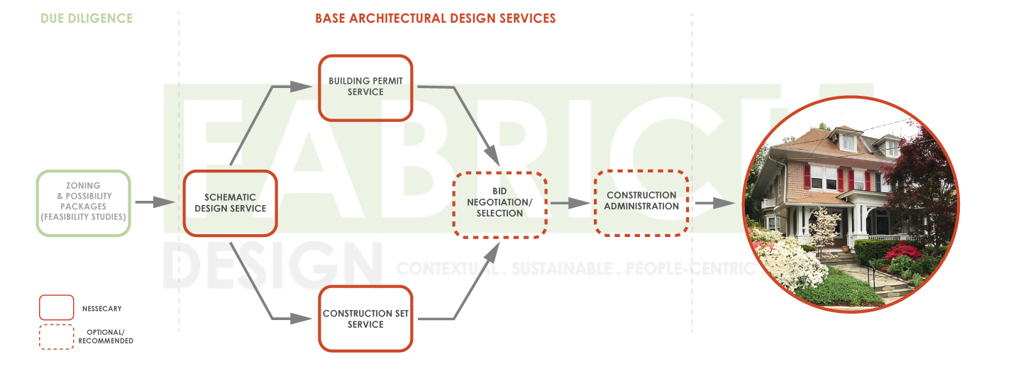 Architectural-Design-Process-Diagrams_2019.jpg