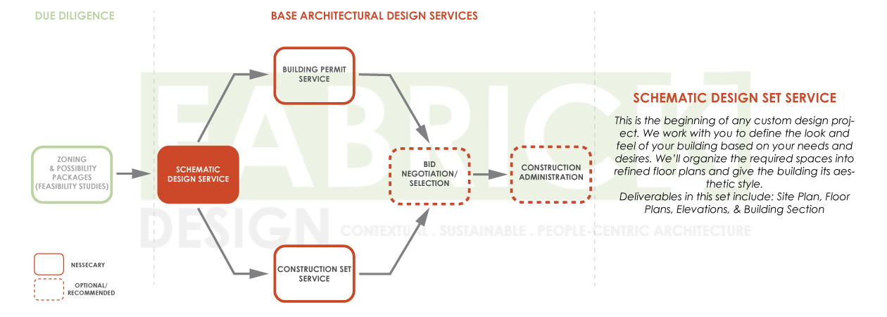 FabrickDesign_Architectural-Design-Process-Diagrams_2019_02.jpg