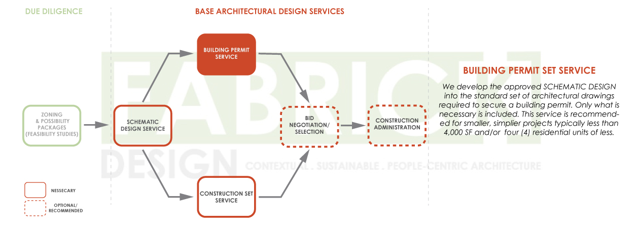 FabrickDesign_Architectural-Design-Process-Diagrams_2019_03.jpg