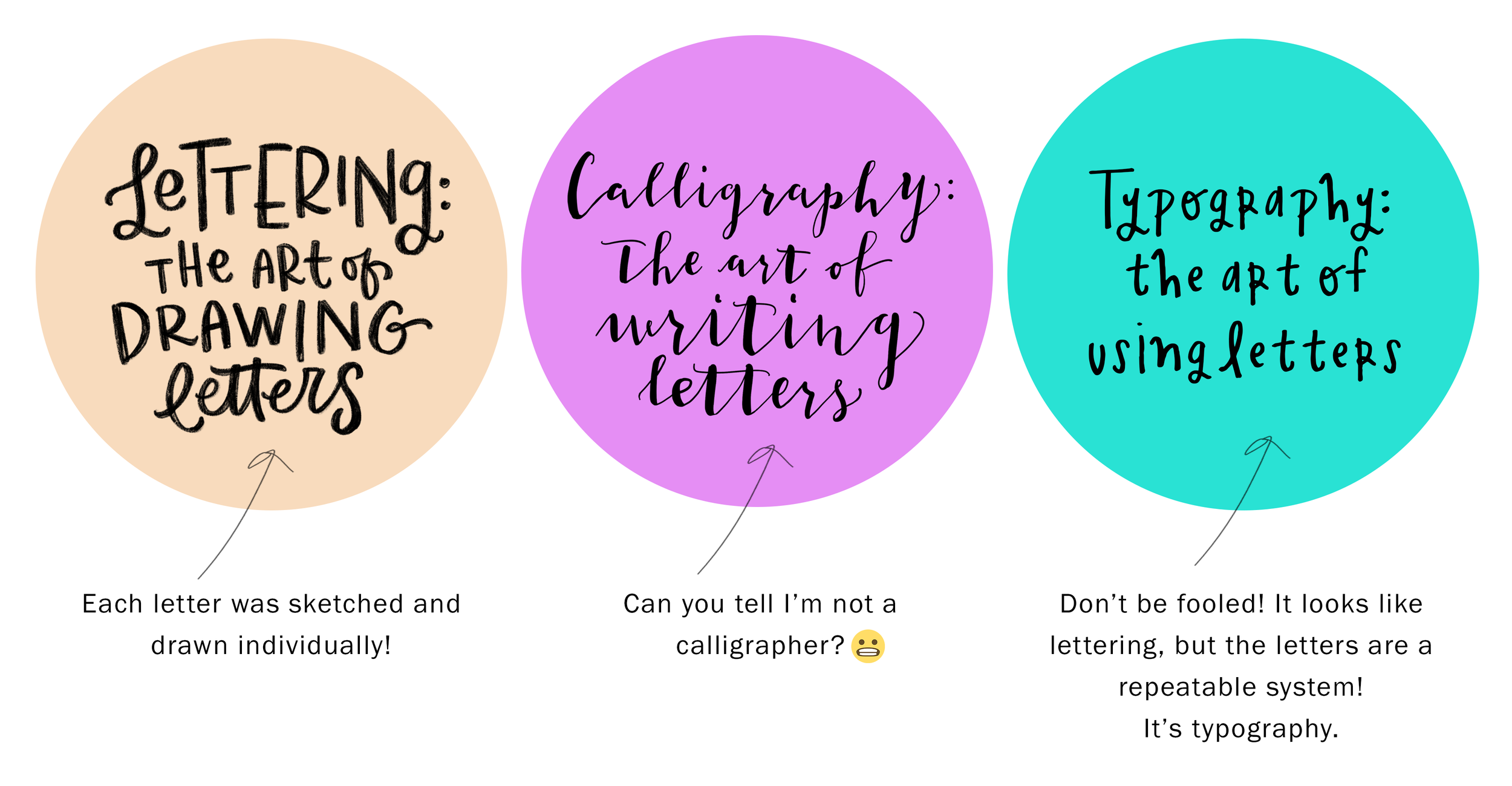 Hand Lettering Calligraphy Typography What S The Difference Hand Lettering For Beginners