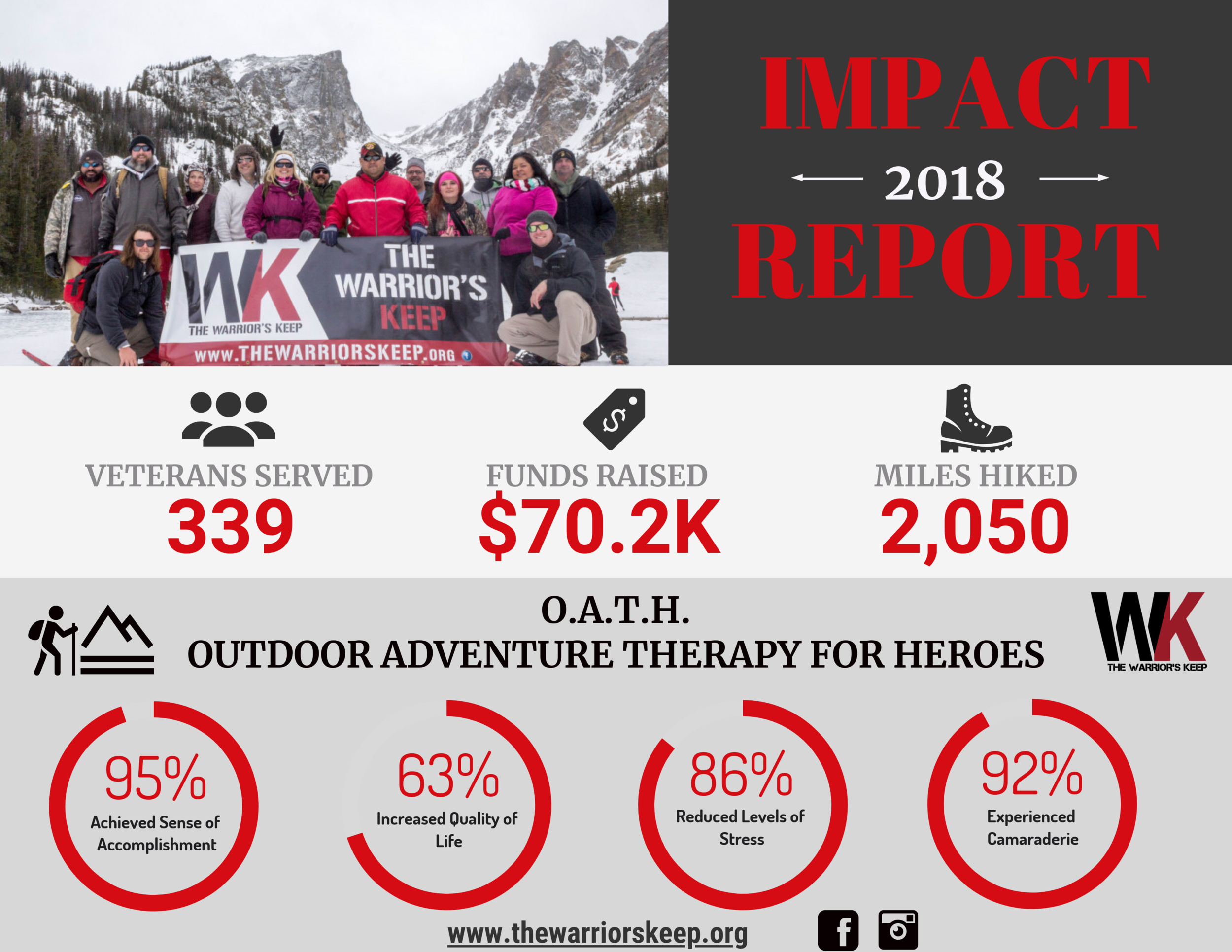 The Warrior's Keep 2018 Impact Report