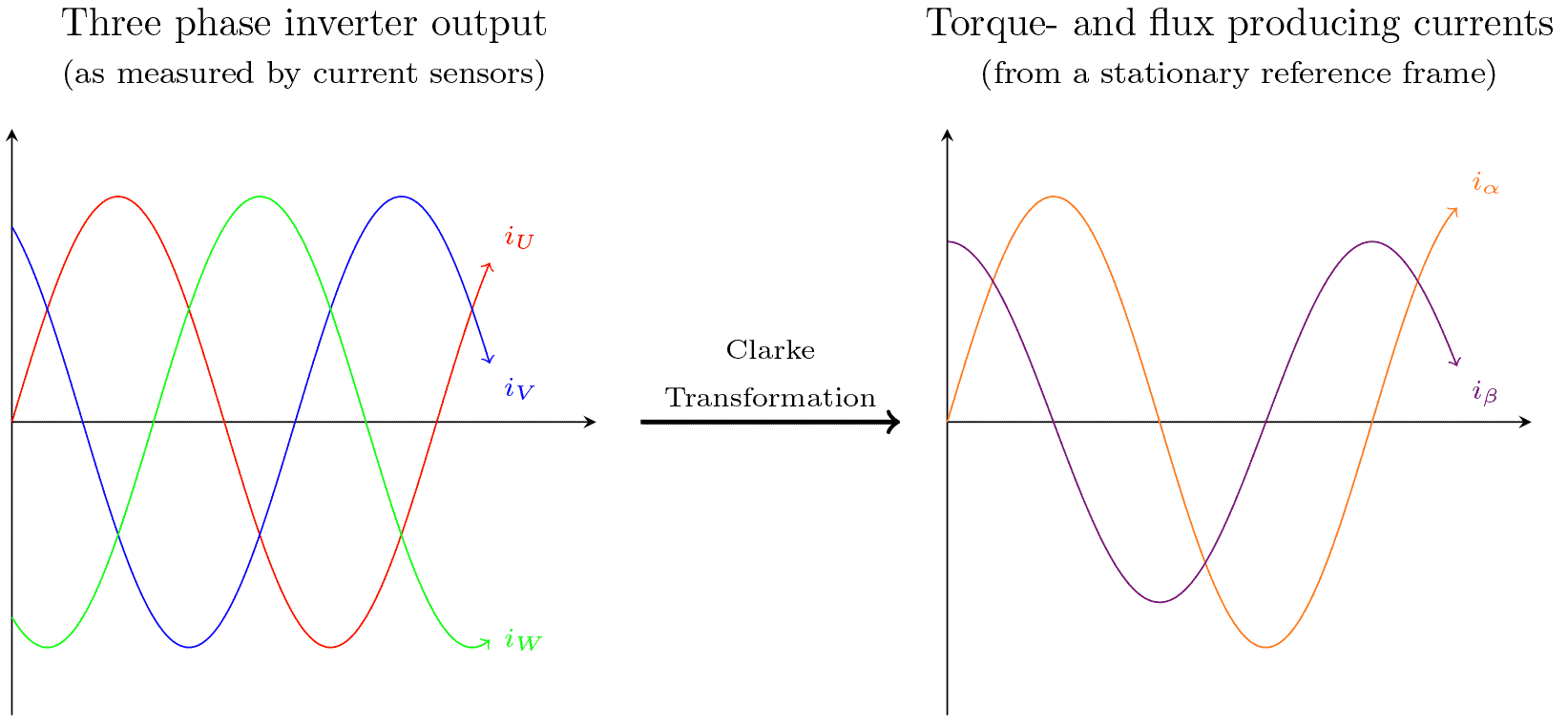 The Clarke transform creates two orthogonal currents from a three phased measurement. The two new currents represent torque producing and magnetic field producing currents.