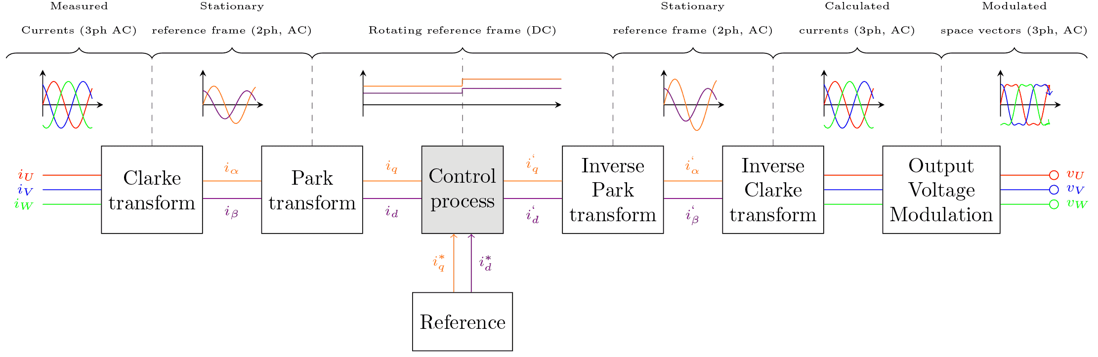 The basic workflow of vector control. Note that the voltage output is based on SV-PWM with third harmonic injection which is causing the non-sinusoidal shape. This technique will be explained in a separate article.