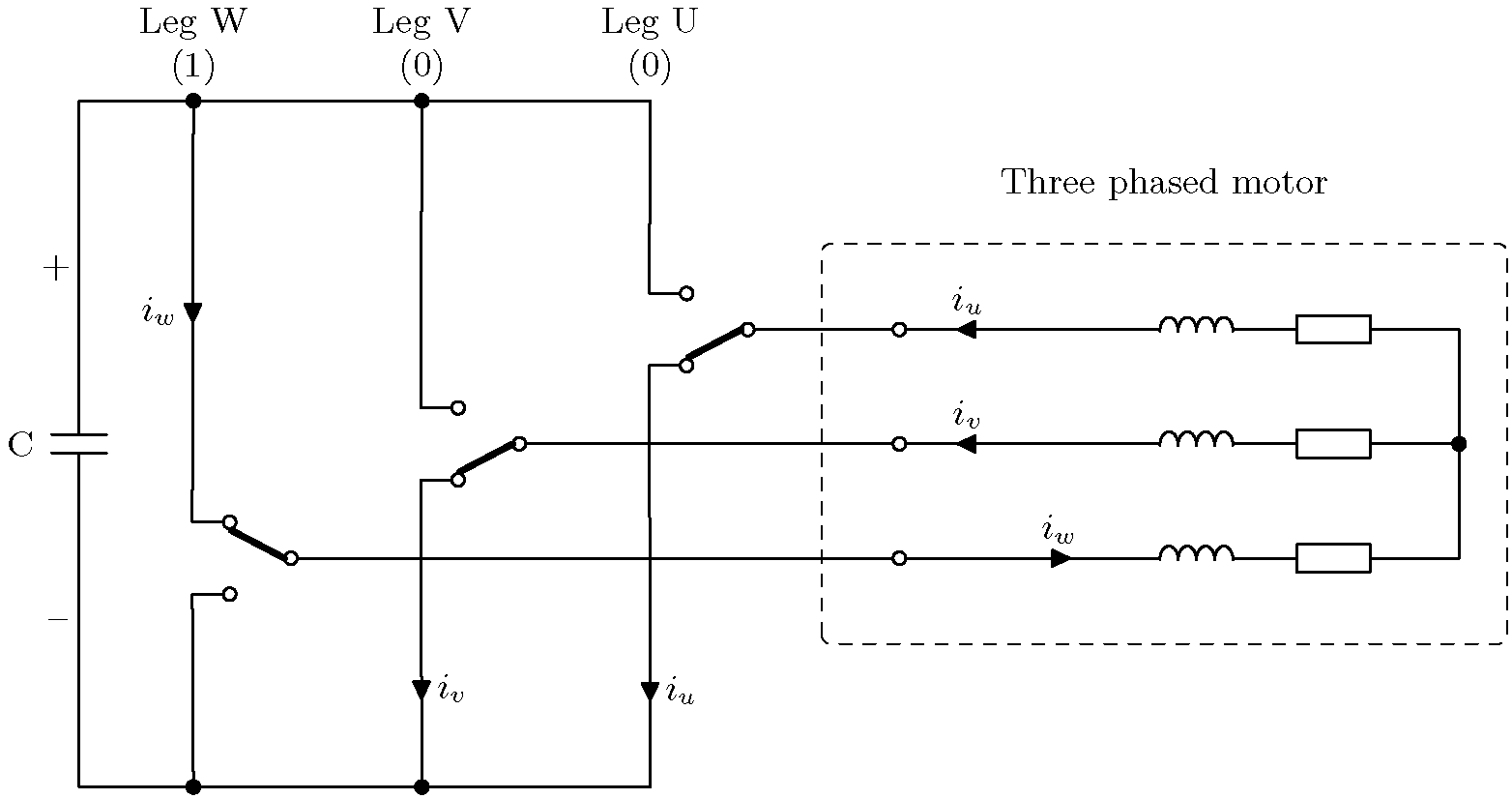 The simplified version of a two level inverter. The DC-link is now assumed constant so that the diode rectifier is omitted. Further, it is assumed that each inverter leg has one of two transistors closed at any given time. In this example, Leg W has the upper transistor closed while Leg V and U has the lower transistor closed. The arrows indicate current direction.