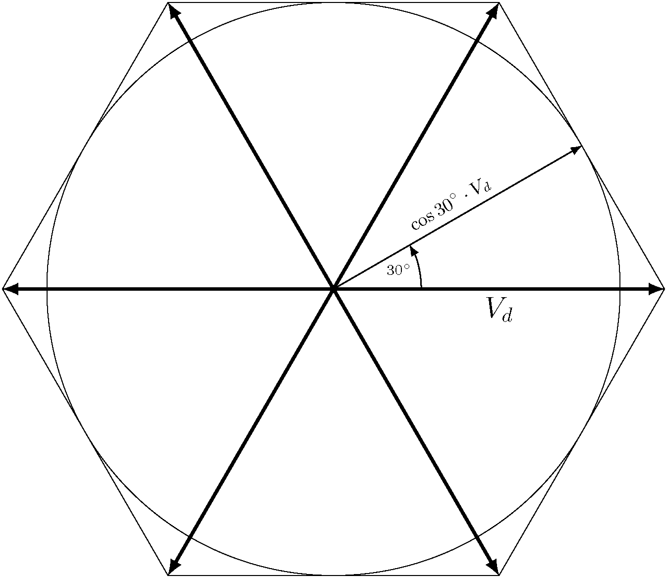 The famous space vector hexagon showing each of the basic vectors and their magnitudes along with a reference vector at 30° which has a maximum linear magnitude.