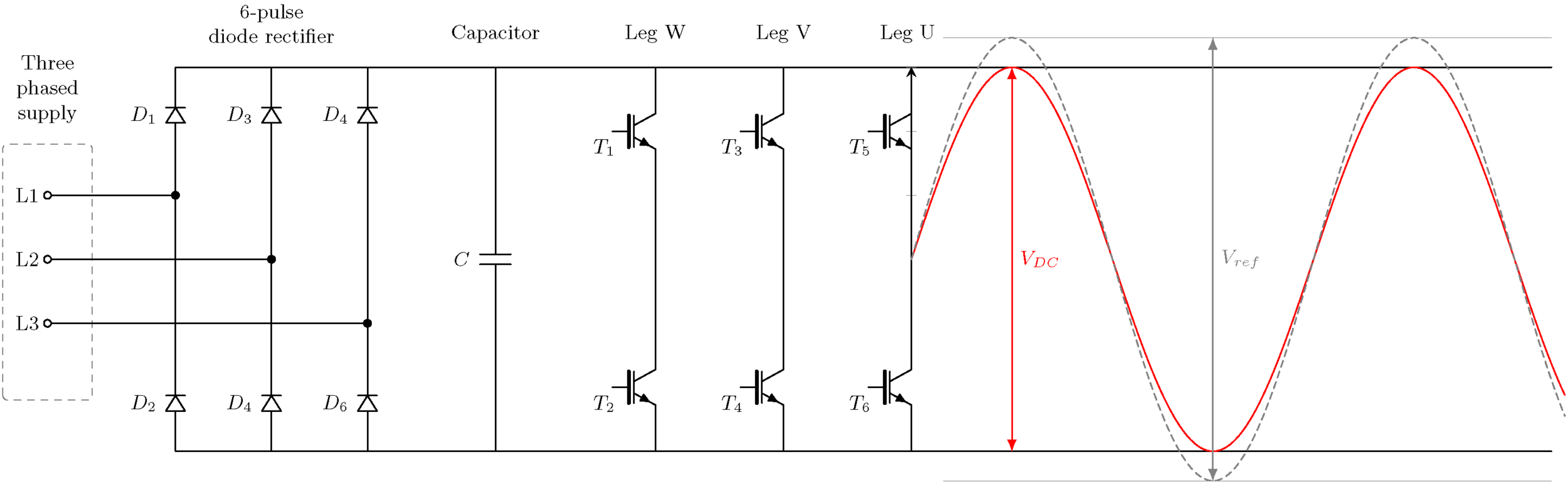 A standard two-level inverter shown with its maximum output voltage waveform in red. The dashed curve represent the desired voltage, i.e. same amplitude as the input rms voltage.
