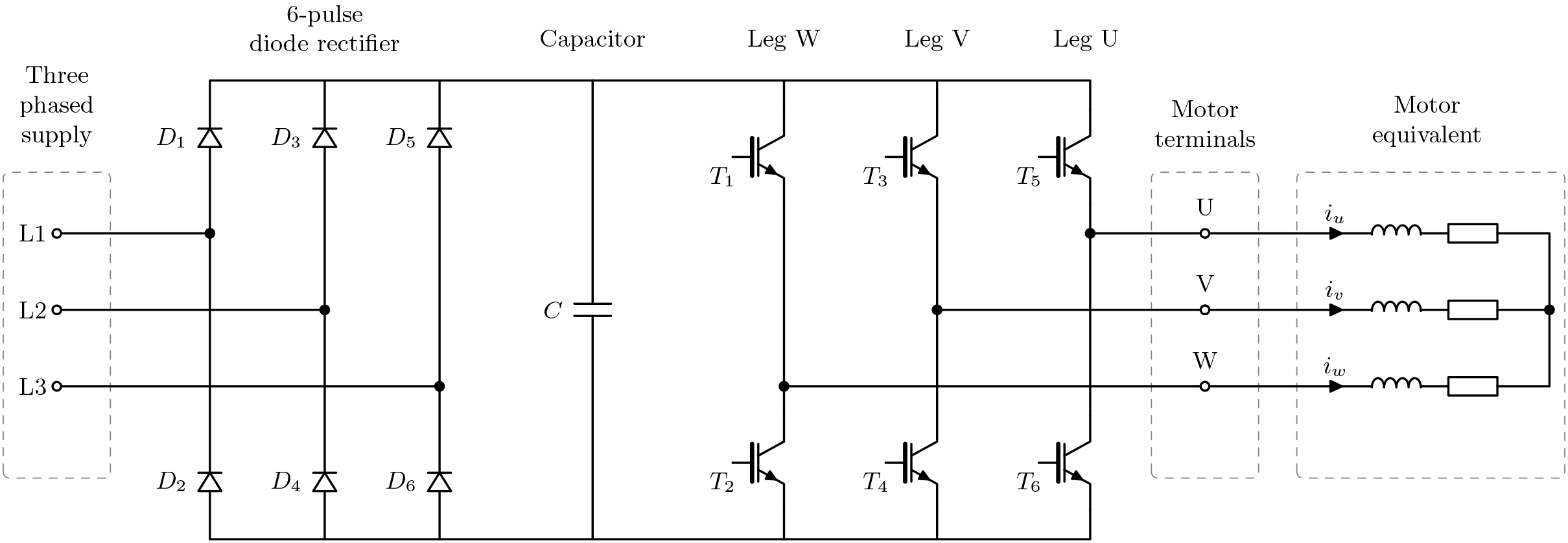 The schematics of a two-level inverter with passive diode front-end, DC-link capacitor and a motor equivalent connected. Snubbers and anti-parallel diodes are not shown.
