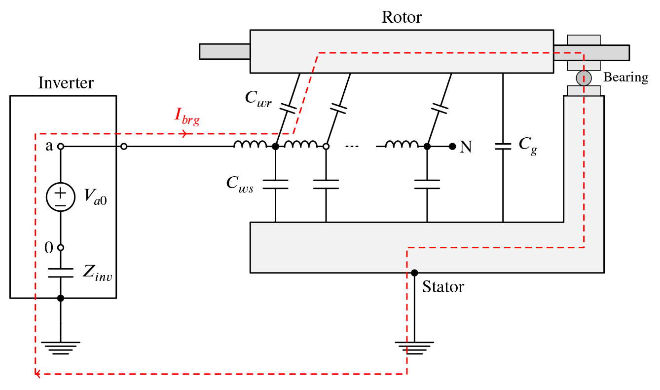 Figure 1: Bearing currents with ground return in an electrical machine [2]. \( C_g \) corresponds to the capacitance across the bearing while \( C_{ws} \) and \( C_{wr} \) corresponds to the per unit length parasitic capacitance from the winding to the stator and rotor respectively. \( Z_{inv} \) is the (mainly) capacitive coupling from the inverter to ground.\( \label{fig:bearing_current} \)