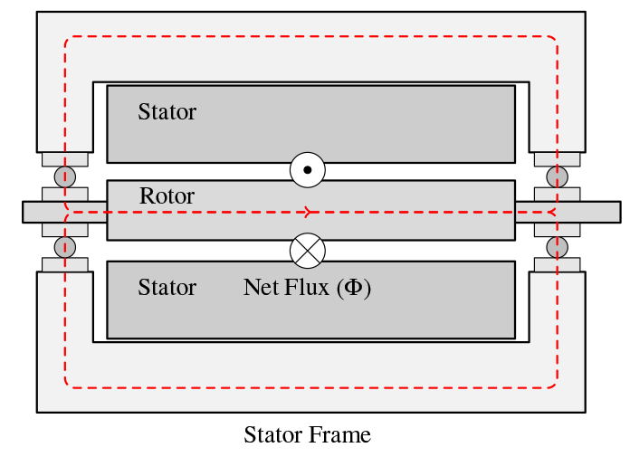 Figure 2d:Side view of the machine where the circulating bearing current is shown in red.