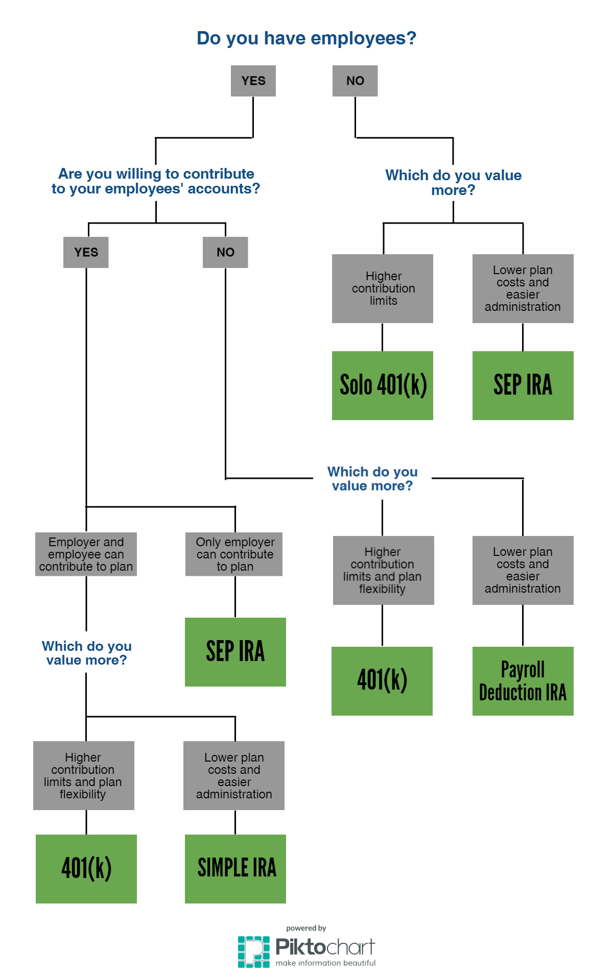 Infographic based on the  American Funds  question guide