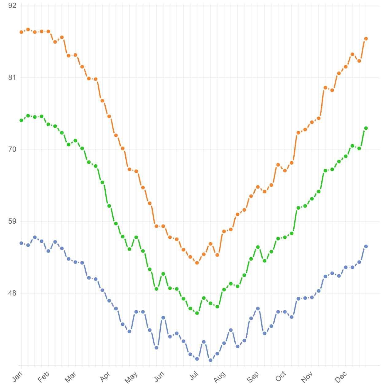 Colchagua Valley Weather in Fahrenheit:  Champion Traveller